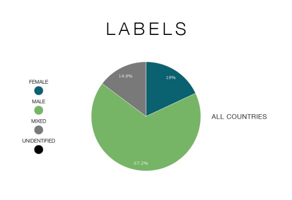 labels-graphic-total