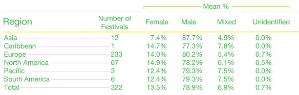 Appendix 1 Gender Proportions For All Regions 2012 To Mid Year 2017