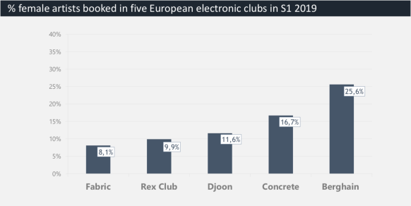 percentage of female artists in 5 European clubs